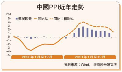 視點超群/原料漲價 中國生產物價勢回升\浙商證券首席經濟學家李超