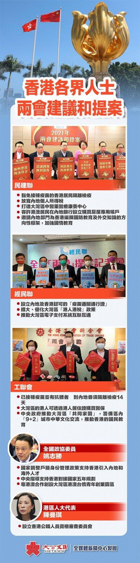 一圖|香港各界人士兩會建議和提案