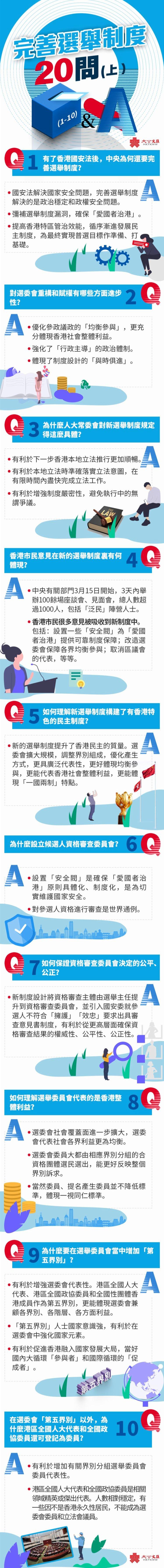 知多點|完善選舉制度二十問(上)