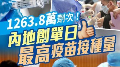 1263.8萬劑次!內地創單日最高疫苗接種量