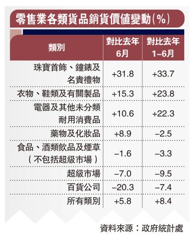 六月零售額升5.8%遜預期 消費券致「延後消費」