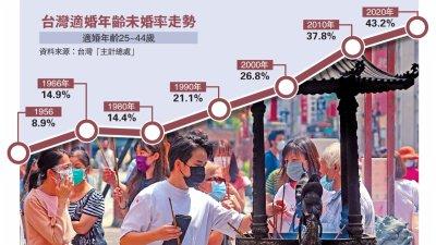 薪低樓貴 台未婚率43.2%創新高