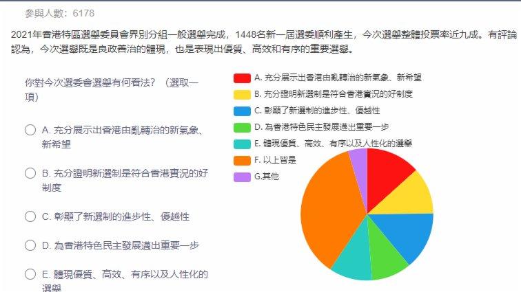 《點新聞》民調 超過95%受訪者正面評價選委會選舉